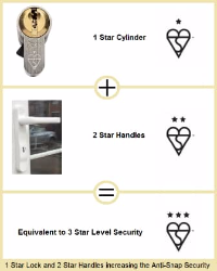 Lockforce Locksmiths in Scunthorpe Security advice